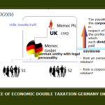 Could Memec plc claim credit under the double taxation agreement for German taxes paid by the subsidiaries of GmbH on their trading profits?