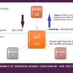 Figure 2: Was Mr Anson entitled to the share of the profits allocated to him, rather than receiving a transfer of profits previously vested in the LLC?