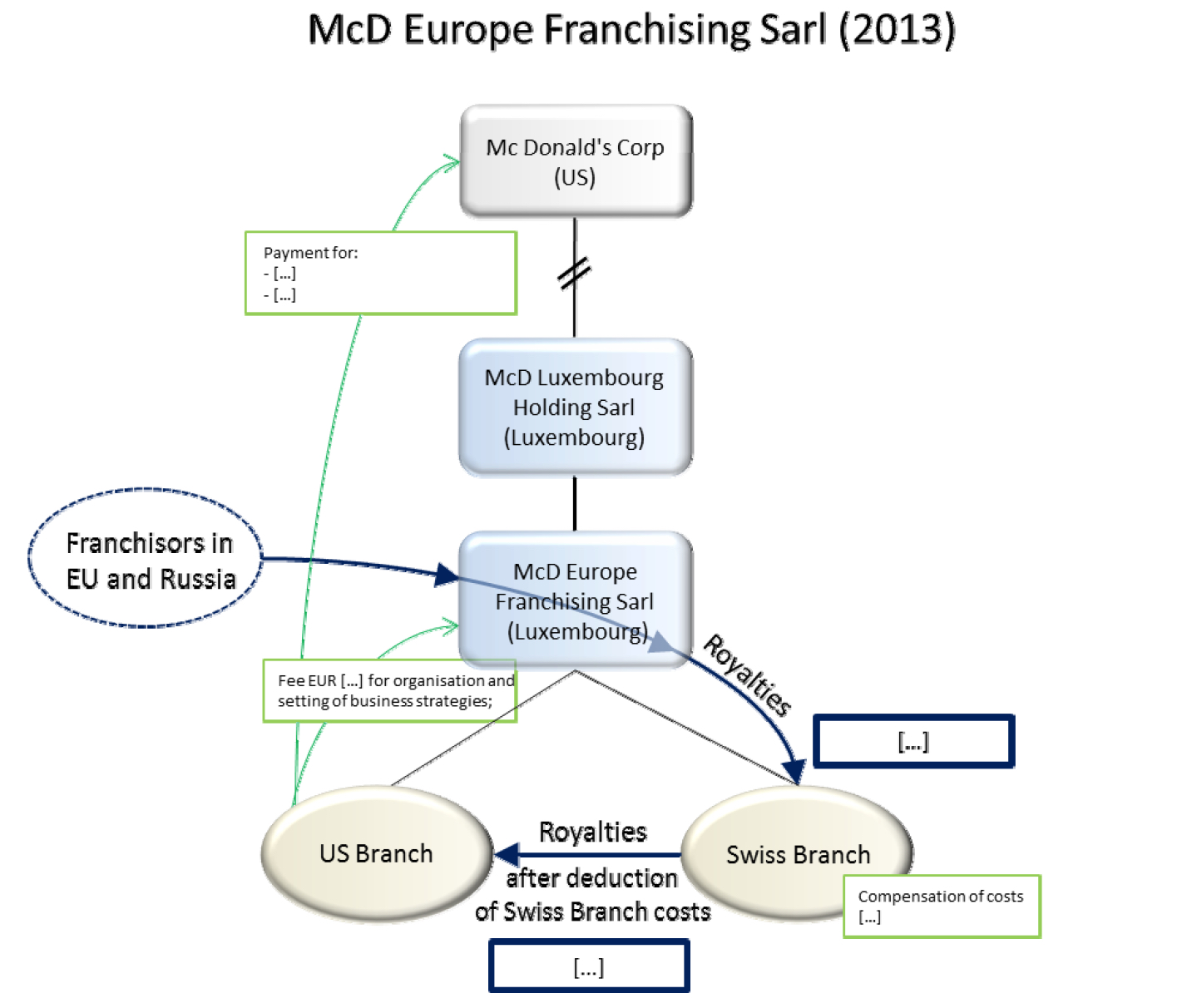 The Mcdonald S State Aid Case The Eu Commission
